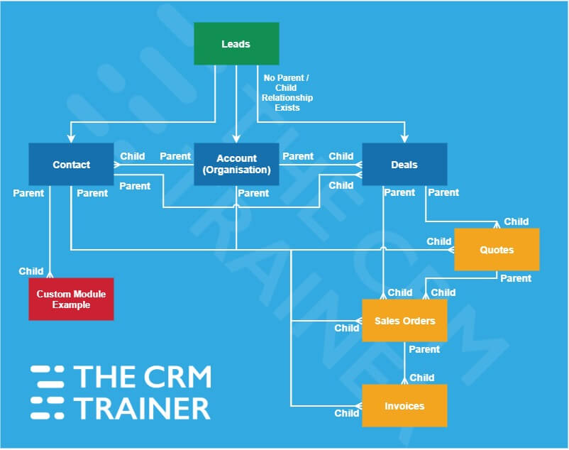 Best practice CRM data structure