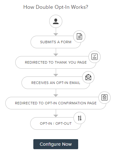 Double Opt-In