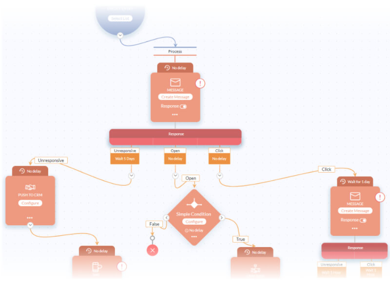 Zoho Campaigns - Using Workflows